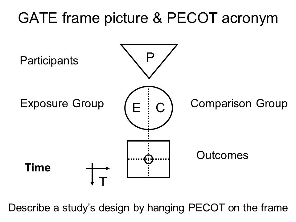 Participants Exposure GroupComparison Group Outcomes Time P E C O T GATE frame picture & PECOT acronym Describe a studys design by hanging PECOT on th