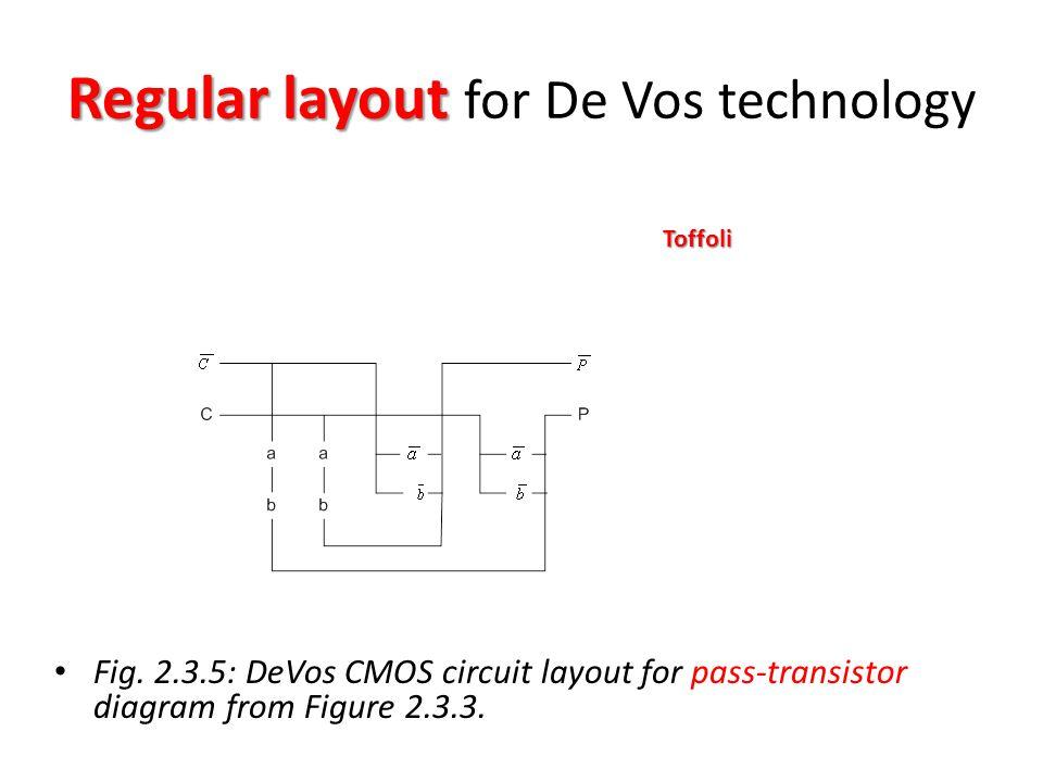 Regular layout Regular layout for De Vos technology Fig.