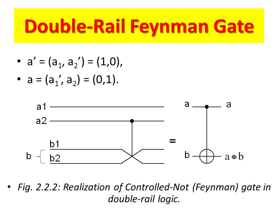 Double-Rail Feynman Gate Fig. 2.2.2: Realization of Controlled-Not (Feynman) gate in double-rail logic. a = (a 1, a 2 ) = (1,0), a = (a 1, a 2 ) = (0,