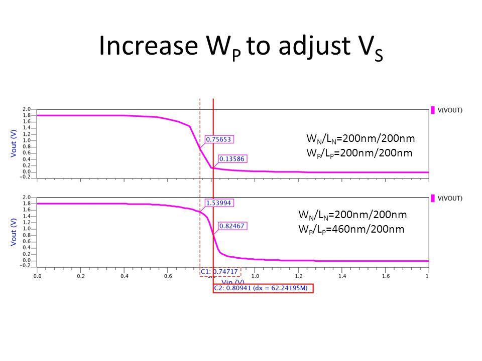 Increase W P to adjust V S W N /L N =200nm/200nm W P /L P =200nm/200nm W N /L N =200nm/200nm W P /L P =460nm/200nm