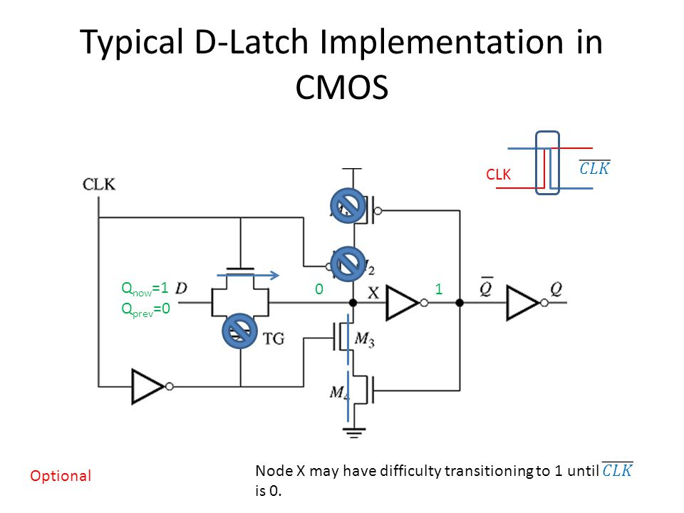 Typical D-Latch Implementation in CMOS CLK Q now =1 Q prev =0 01 Optional