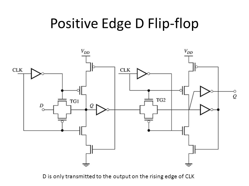 Positive Edge D Flip-flop D is only transmitted to the output on the rising edge of CLK