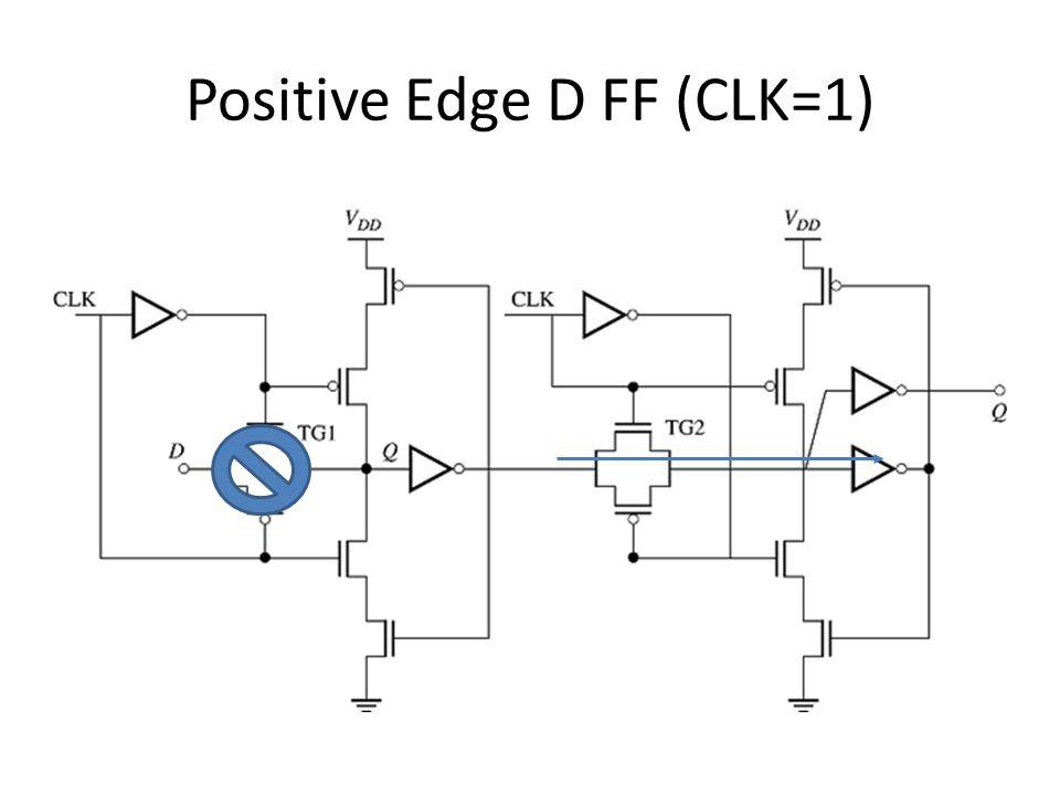 Positive Edge D FF (CLK=1)