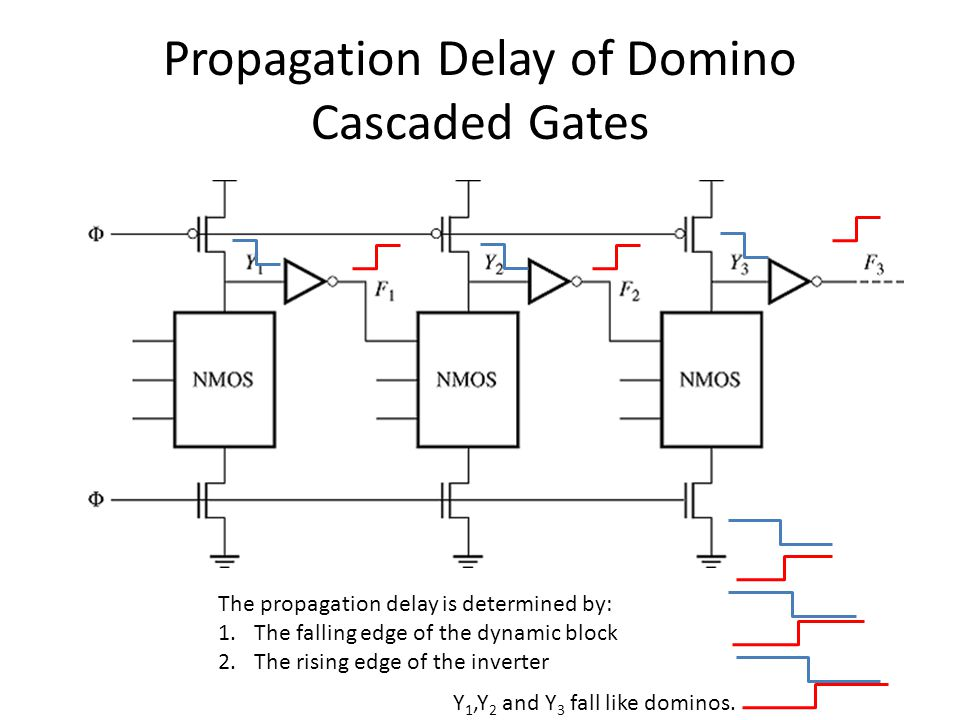 Propagation Delay of Domino Cascaded Gates The propagation delay is determined by: 1.The falling edge of the dynamic block 2.The rising edge of the inverter Y 1,Y 2 and Y 3 fall like dominos.