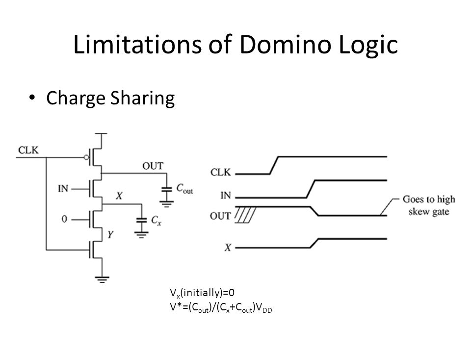 Limitations of Domino Logic Charge Sharing V x (initially)=0 V*=(C out )/(C x +C out )V DD