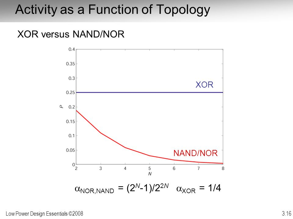 Low Power Design Essentials ©2008 3.16 Activity as a Function of Topology NOR,NAND = (2 N -1)/2 2N XOR = 1/4 XOR versus NAND/NOR XOR NAND/NOR