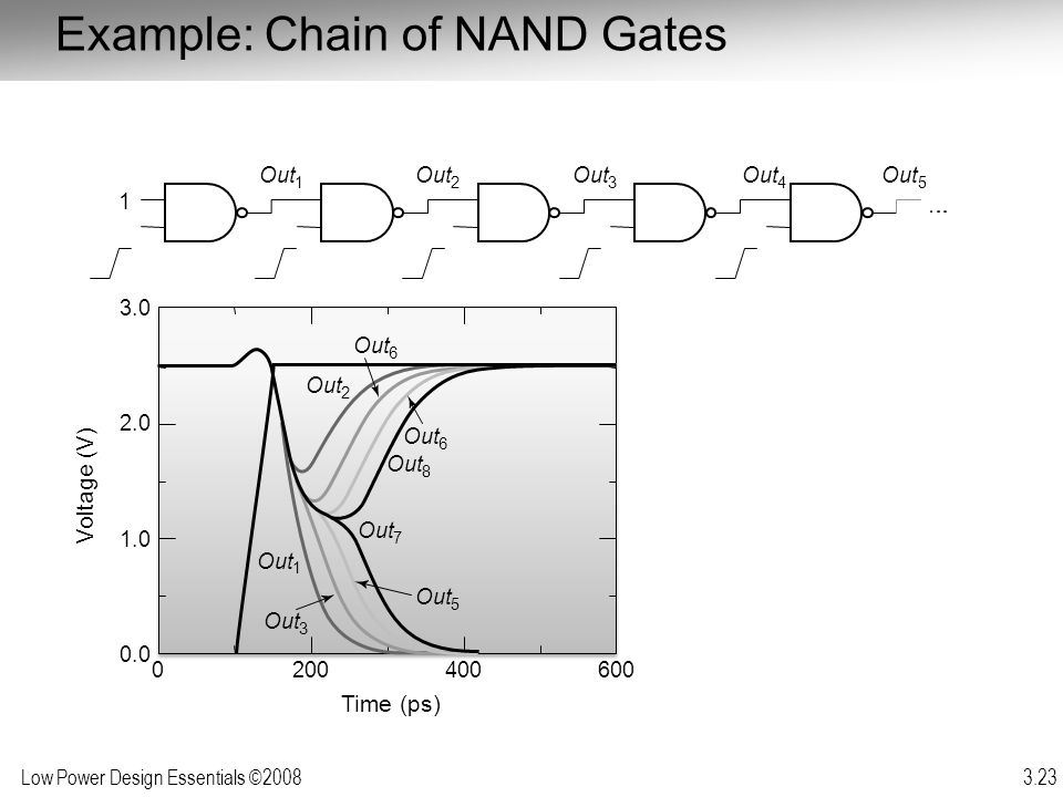 Low Power Design Essentials ©2008 3.23 Example: Chain of NAND Gates Voltage (V)
