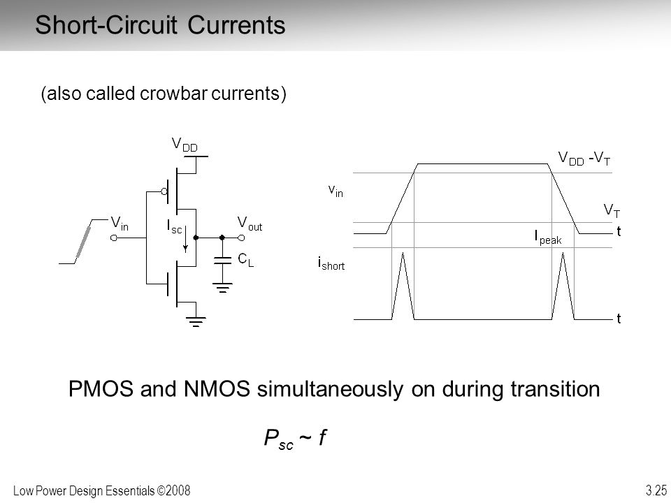 Low Power Design Essentials ©2008 3.25 Short-Circuit Currents (also called crowbar currents) PMOS and NMOS simultaneously on during transition P sc ~