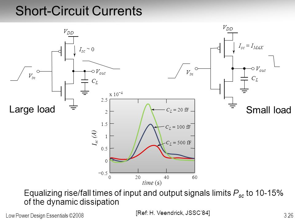 Low Power Design Essentials ©2008 3.26 Short-Circuit Currents Equalizing rise/fall times of input and output signals limits P sc to 10-15% of the dyna