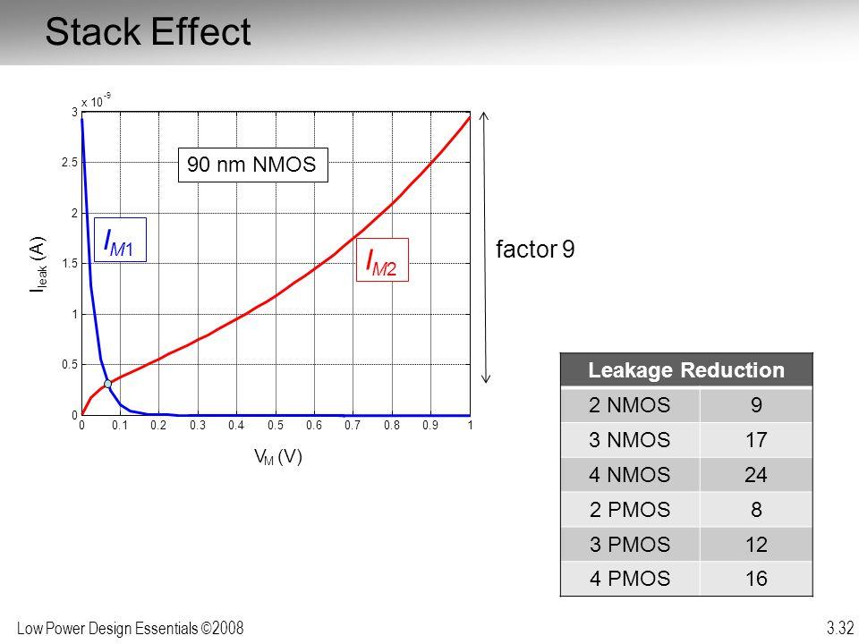 Low Power Design Essentials ©2008 3.32 Stack Effect factor 9 Leakage Reduction 2 NMOS9 3 NMOS17 4 NMOS24 2 PMOS8 3 PMOS12 4 PMOS16 00.10.20.30.40.50.6