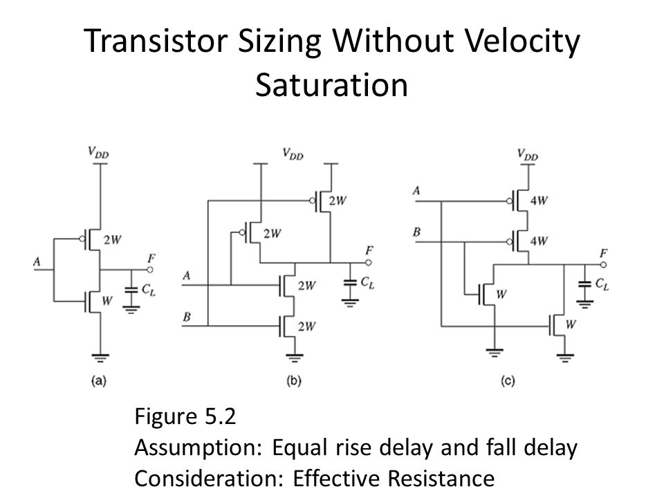 Transistor Sizing Without Velocity Saturation Figure 5.2 Assumption: Equal rise delay and fall delay Consideration: Effective Resistance
