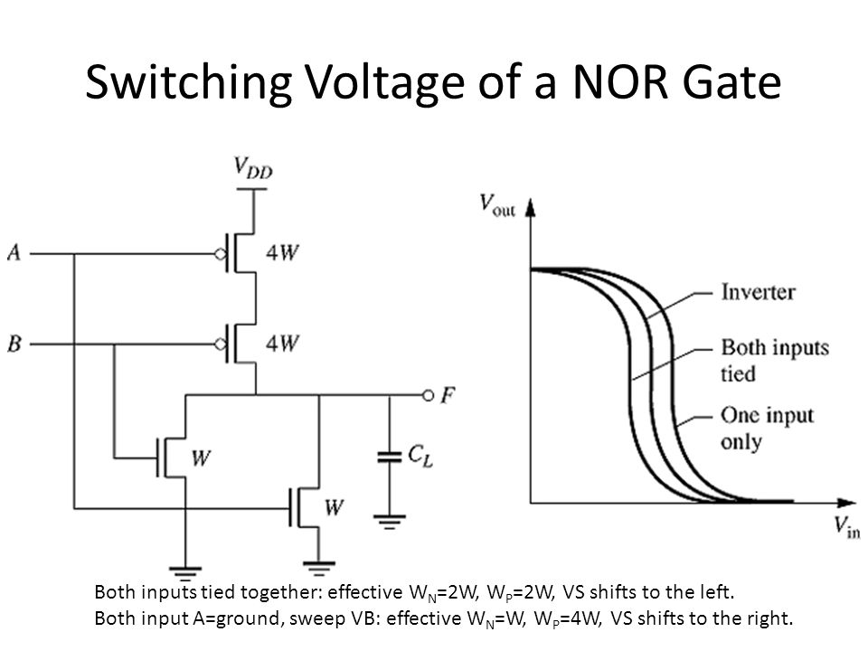 Switching Voltage of a NOR Gate Both inputs tied together: effective W N =2W, W P =2W, VS shifts to the left. Both input A=ground, sweep VB: effective