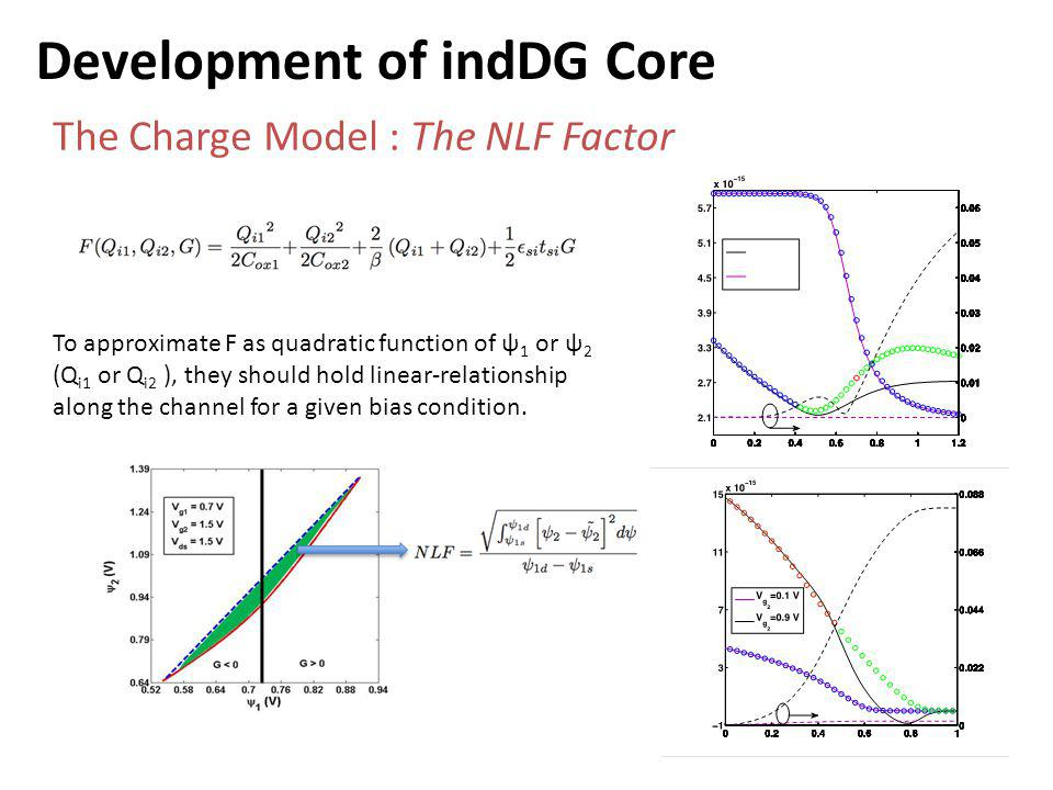 Development of indDG Core The Charge Model : The NLF Factor To approximate F as quadratic function of ψ 1 or ψ 2 (Q i1 or Q i2 ), they should hold linear-relationship along the channel for a given bias condition.