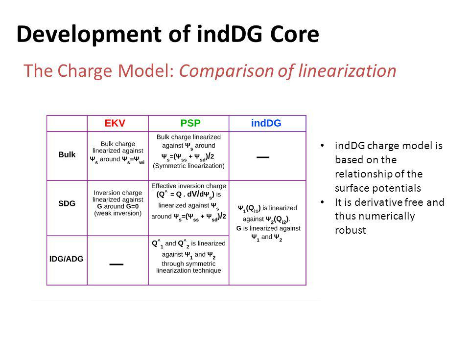 Development of indDG Core The Charge Model: Comparison of linearization indDG charge model is based on the relationship of the surface potentials It is derivative free and thus numerically robust