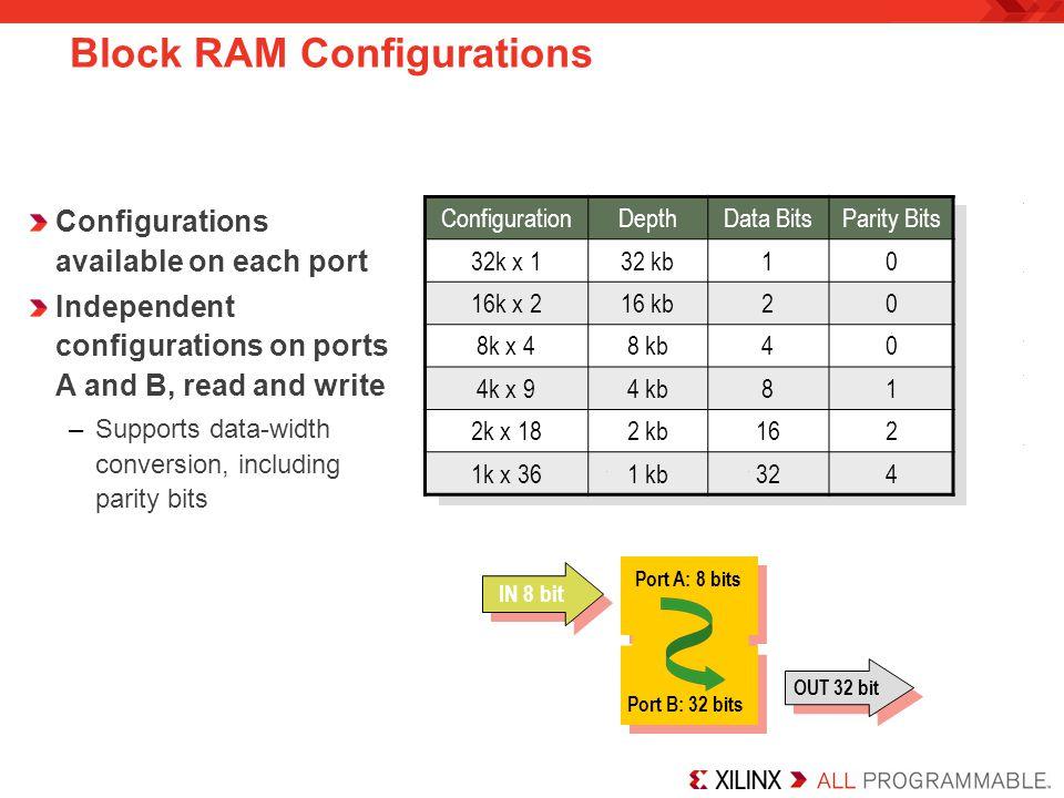 Port A: 8 bits Port B: 32 bits ConfigurationDepthData BitsParity Bits 32k x 132 kb10 16k x 216 kb20 8k x 48 kb40 4k x 94 kb81 2k x 182 kb162 1k x 361