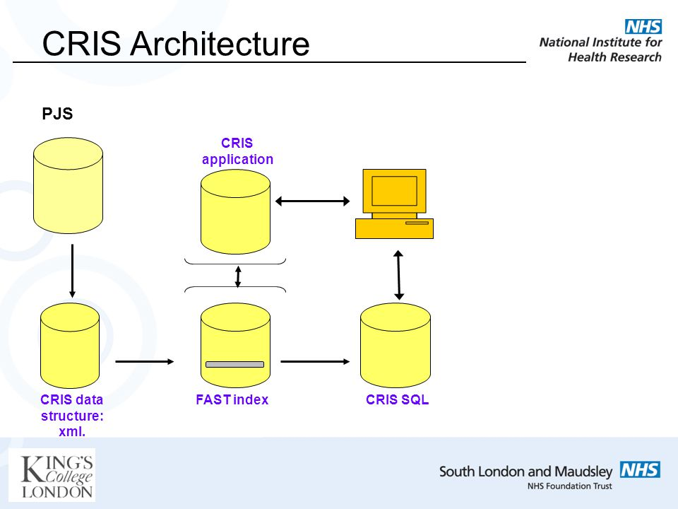 PJS CRIS data structure: xml. FAST indexCRIS SQL CRIS application CRIS Architecture