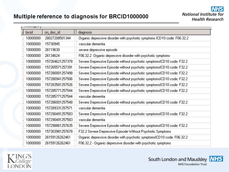 Multiple reference to diagnosis for BRCID