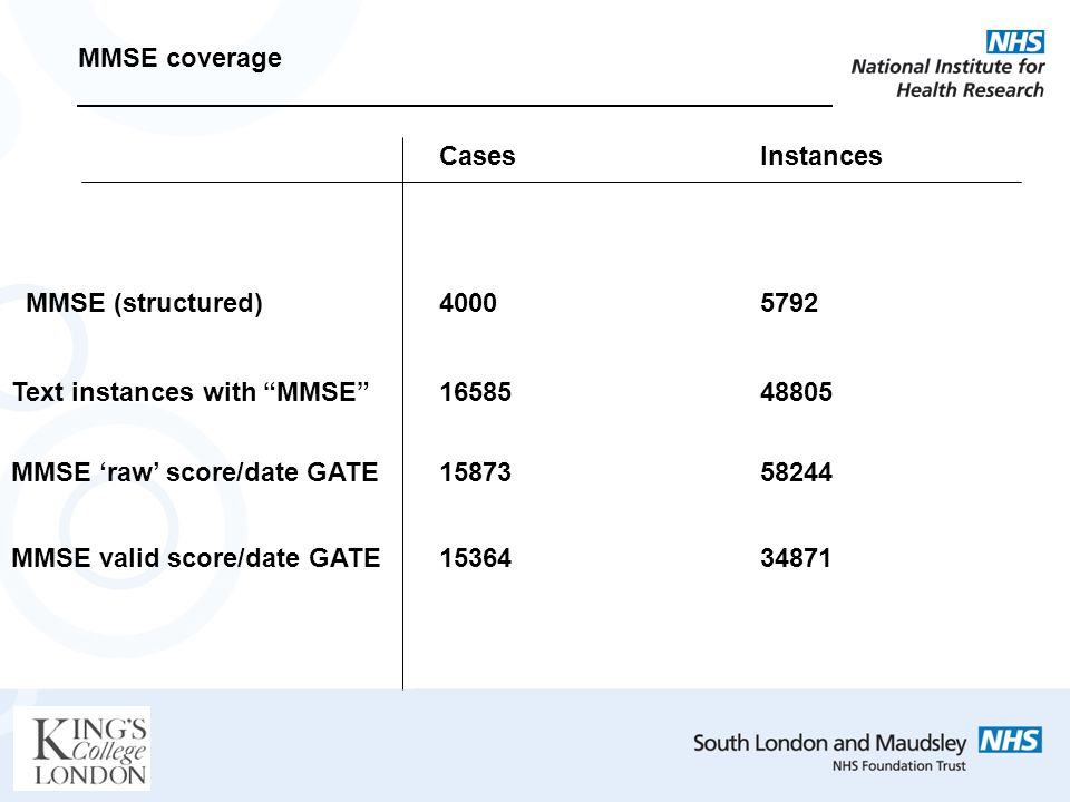 CasesInstances MMSE coverage MMSE (structured) Text instances with MMSE MMSE raw score/date GATE MMSE valid score/date GATE