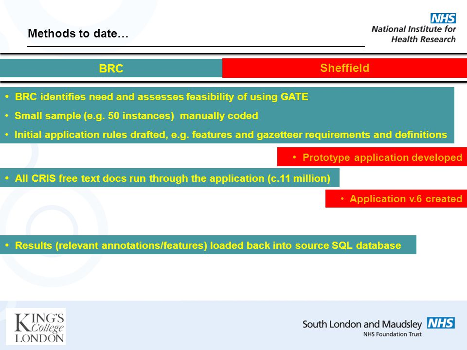 Methods to date… BRC identifies need and assesses feasibility of using GATE Small sample (e.g.