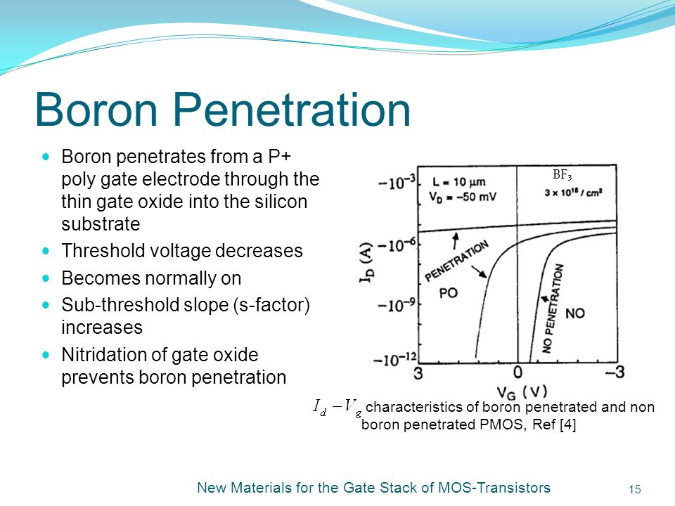 Boron Penetration Boron penetrates from a P+ poly gate electrode through the thin gate oxide into the silicon substrate Threshold voltage decreases Becomes normally on Sub-threshold slope (s-factor) increases Nitridation of gate oxide prevents boron penetration New Materials for the Gate Stack of MOS-Transistors 15 characteristics of boron penetrated and non boron penetrated PMOS, Ref [4] BF