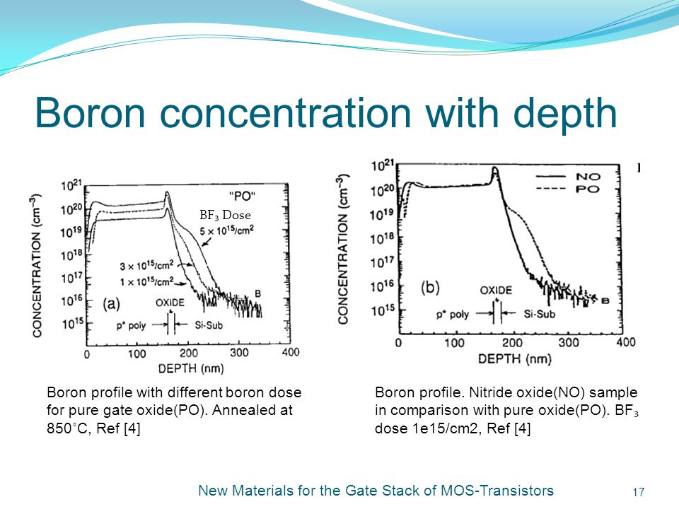 Boron concentration with depth New Materials for the Gate Stack of MOS-Transistors 17 Boron profile with different boron dose for pure gate oxide(PO).