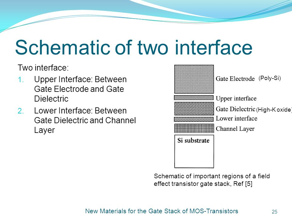 Schematic of two interface New Materials for the Gate Stack of MOS-Transistors 25 Schematic of important regions of a field effect transistor gate stack, Ref [5] Two interface: 1.