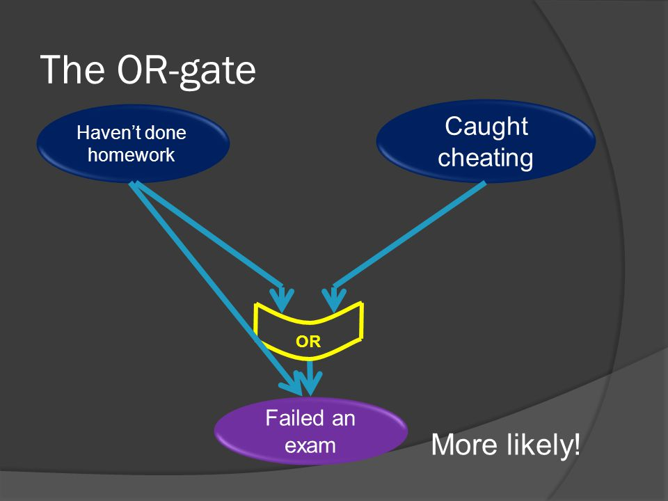 The OR-gate Havent done homework Caught cheating Failed an exam More likely! OR