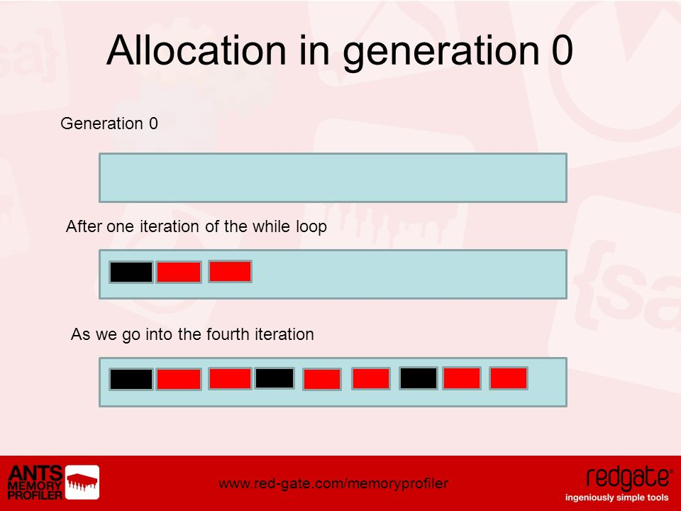 www.red-gate.com/memoryprofiler Allocation in generation 0 Generation 0 After one iteration of the while loop As we go into the fourth iteration