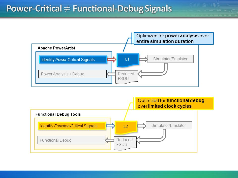 Power-critical signals Activity for only a subset of signals is necessary for accurate power estimation Critical signals consists of signals such as sequential and module in/out ports Non-critical signals Activity propagation can be performed for the remaining signals based-on activity propagation formulae of various cell types IO cells Flip-Flops ICGCs Latches PI & PO MUX