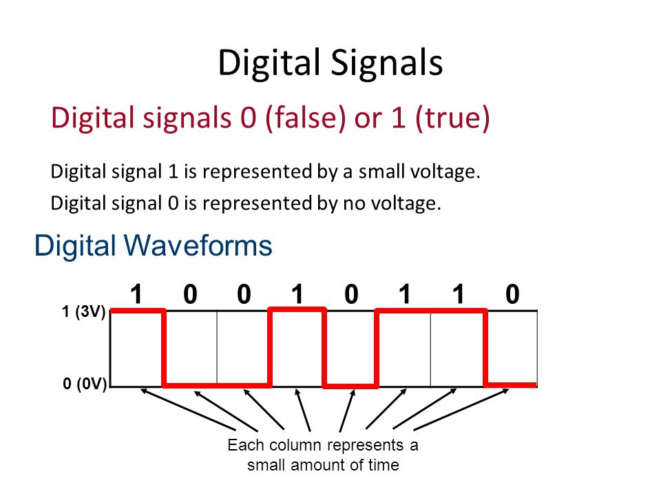 Digital Signals Digital signals 0 (false) or 1 (true) Digital signal 1 is represented by a small voltage.