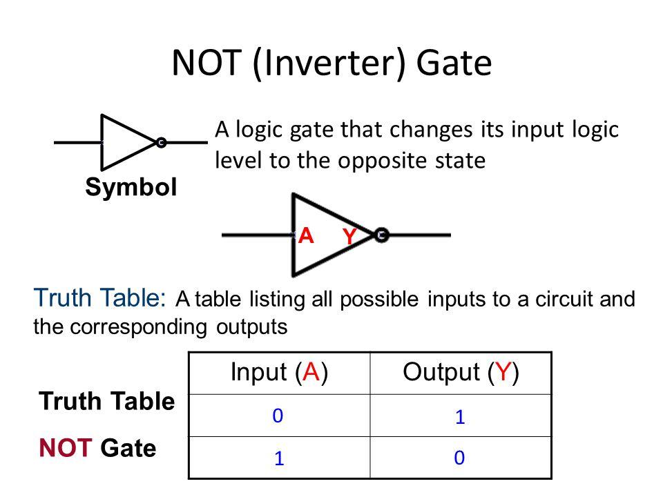 0 0 1 0 0 1 1 1 XOR Gate Truth Table XOR Gate Input (A)Input (B)Output (Y) 0 00 0 11 1 10 1 01 0 0 1 1 A B Y