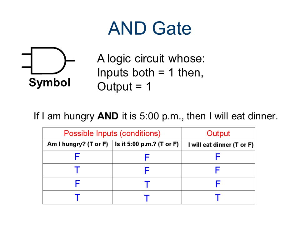 1 0 0 0 1 0 1 1 1 0 0 0 AND Gate Truth Table AND Gate Input (A)Input (B)Output (Y) A B 0 00 Y 0 01 1 00 1 11