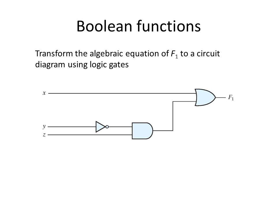 Boolean functions Transform the algebraic equation of F 1 to a circuit diagram using logic gates