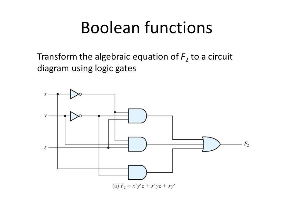 Boolean functions Transform the algebraic equation of F 2 to a circuit diagram using logic gates