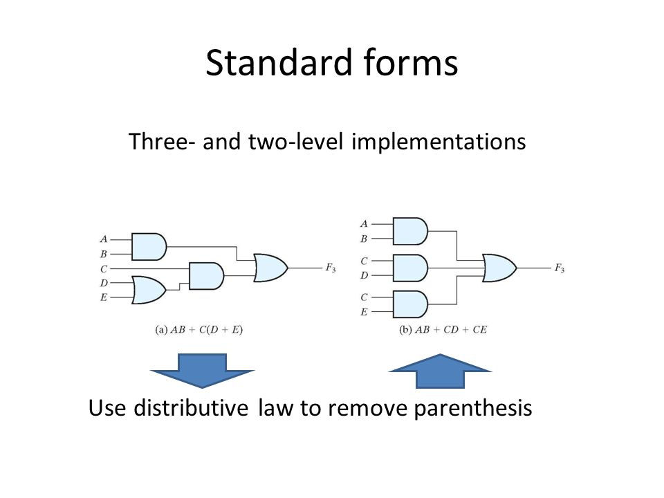 Standard forms Three- and two-level implementations Use distributive law to remove parenthesis