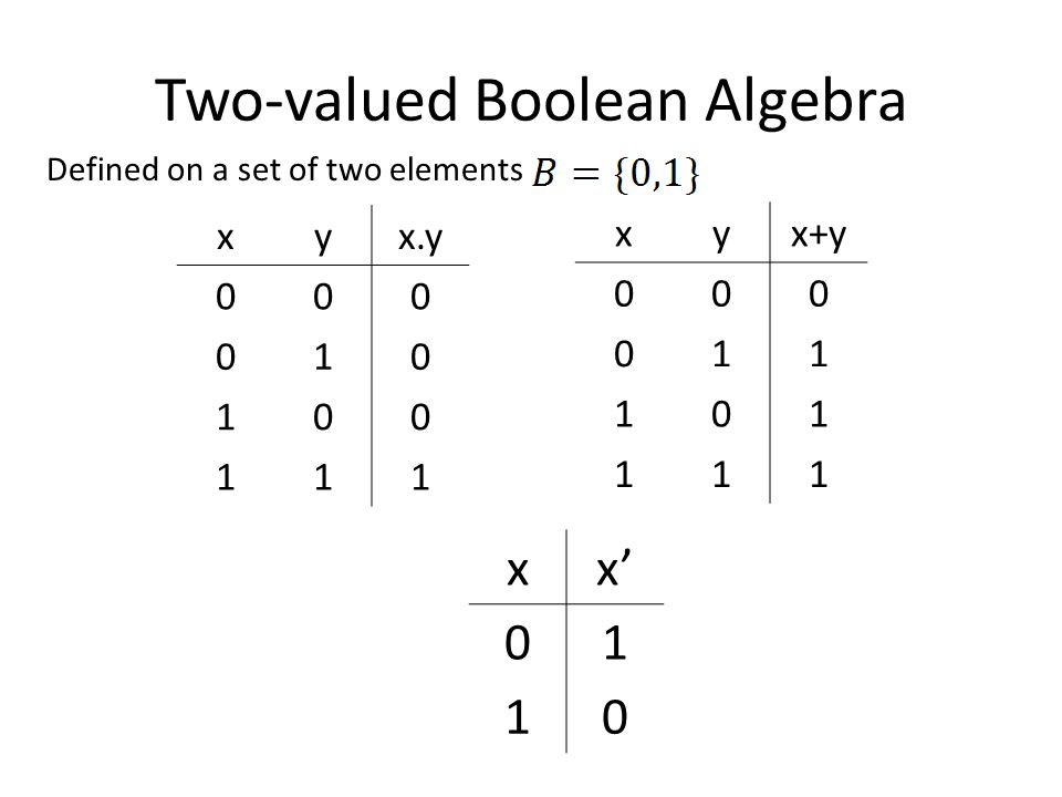 Two-valued Boolean Algebra xyx.y 000 010 100 111 xyx+y 000 011 101 111 xx 01 10 Defined on a set of two elements