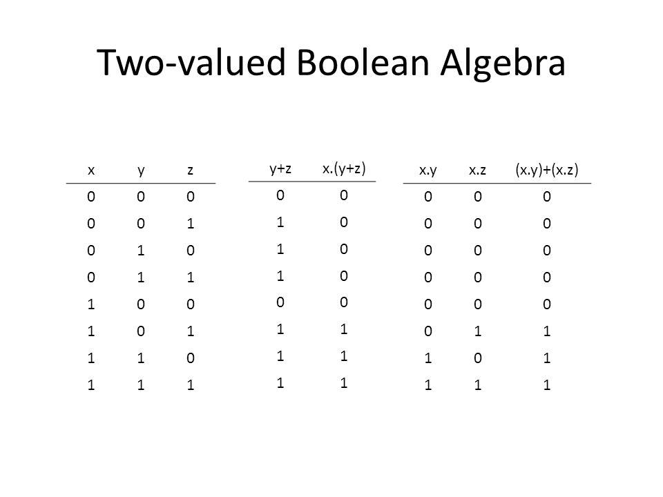 Two-valued Boolean Algebra xyz 000 001 010 011 100 101 110 111 y+zx.(y+z) 00 10 10 10 00 11 11 11 x.yx.z(x.y)+(x.z) 000 000 000 000 000 011 101 111