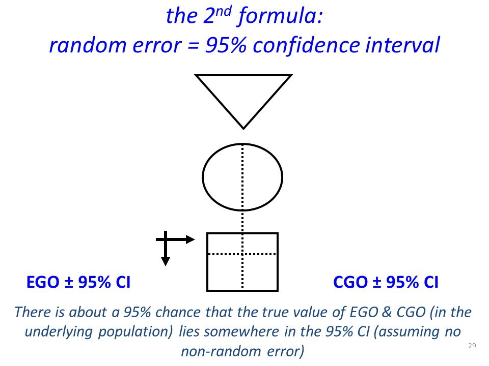 the 2 nd formula: random error = 95% confidence interval 29 There is about a 95% chance that the true value of EGO & CGO (in the underlying population
