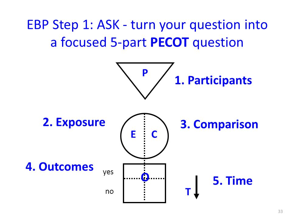 yes no 33 1. Participants 3. Comparison 2. Exposure 4. Outcomes 5. Time P EC O T EBP Step 1: ASK - turn your question into a focused 5-part PECOT ques