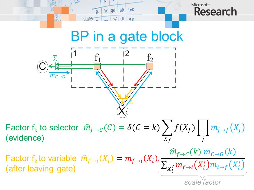 BP in a gate block Factor f k to selector (evidence) Factor f k to variable (after leaving gate) scale factor
