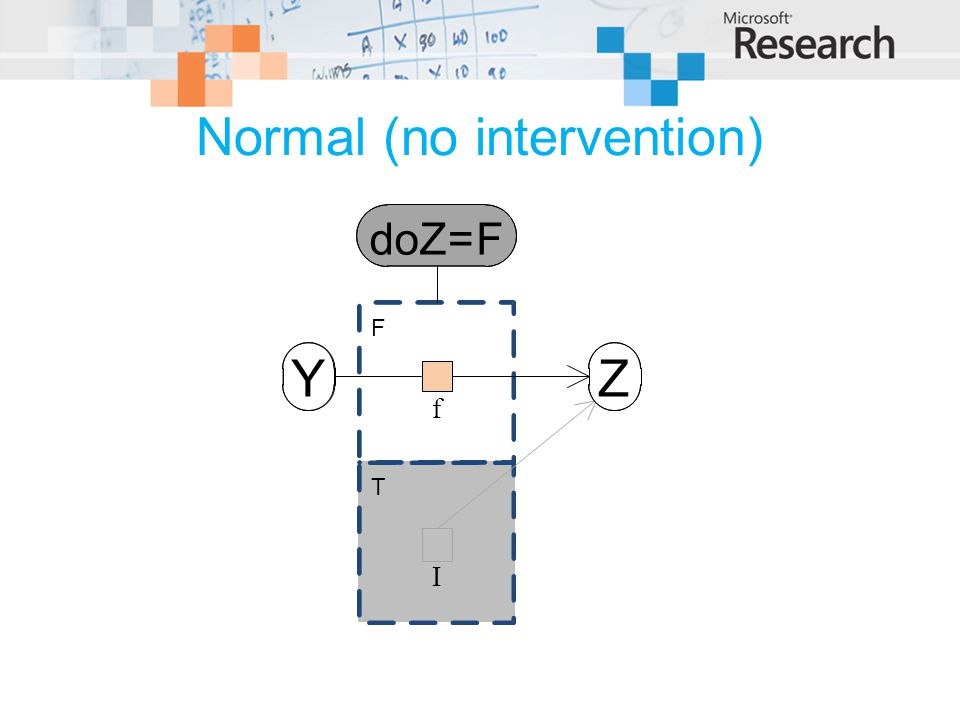 Normal (no intervention) T doZ=F F Z f I Y