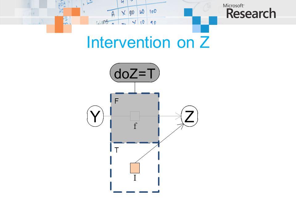 Intervention on Z doZ=T Z f I Y T F