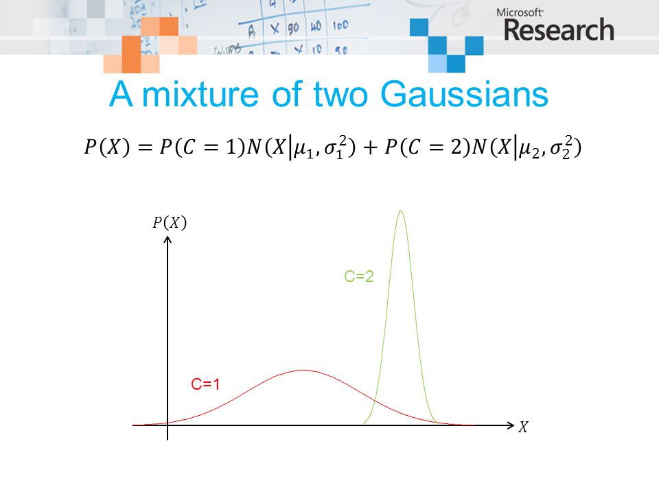 A mixture of two Gaussians C=1 C=2