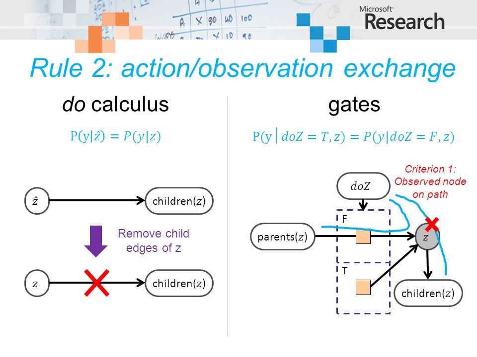 Rule 2: action/observation exchange F T Remove child edges of z do calculusgates Criterion 1: Observed node on path