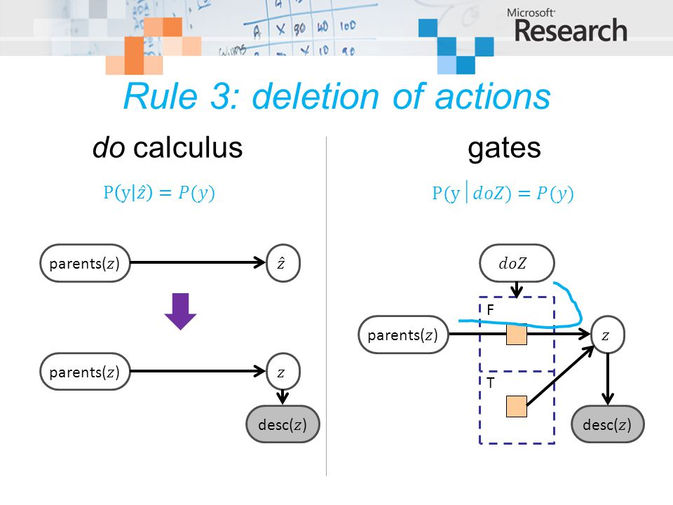 Rule 3: deletion of actions F T do calculusgates