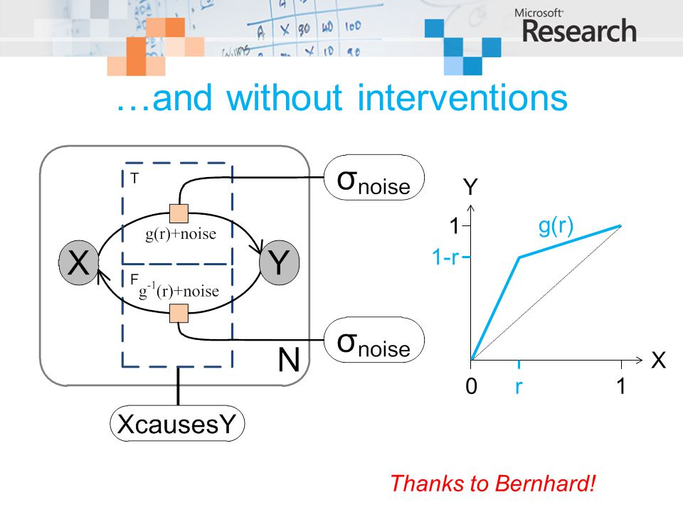 …and without interventions Thanks to Bernhard! X Y 01 1 g(r) r 1-r