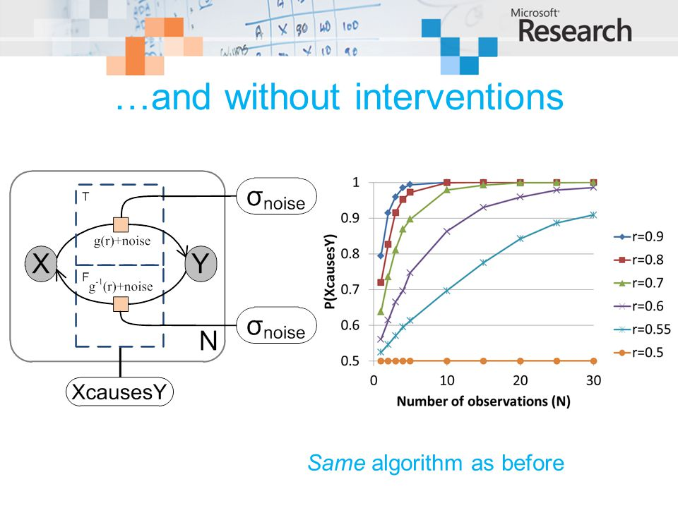 …and without interventions Same algorithm as before