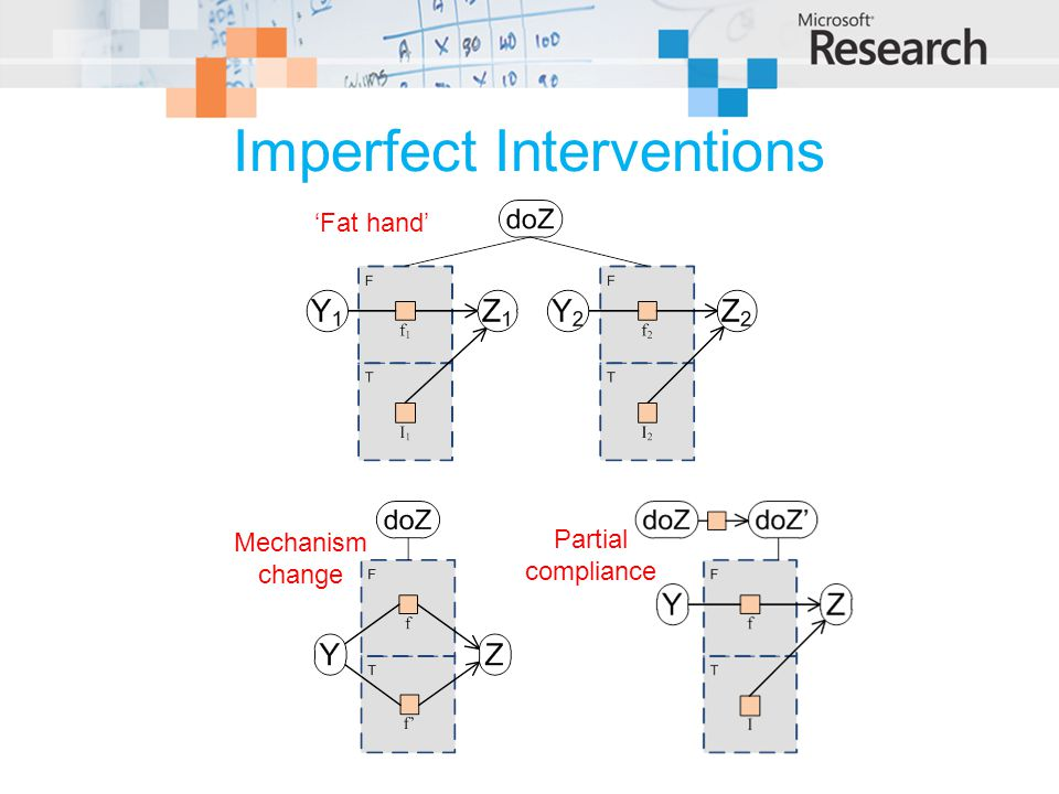Imperfect Interventions Fat hand Mechanism change Partial compliance