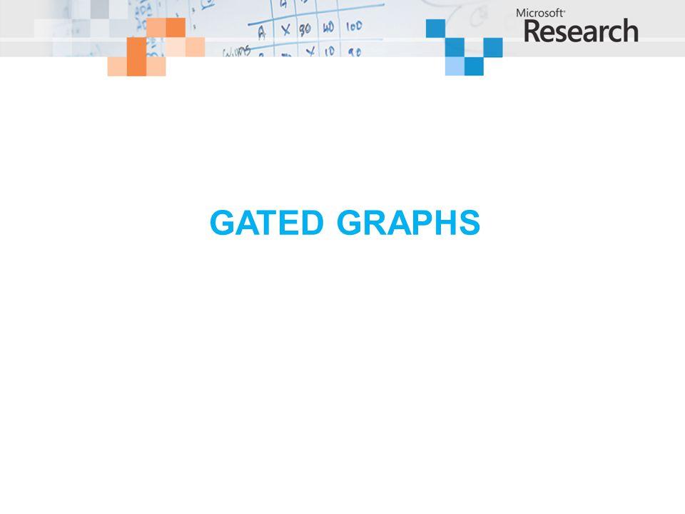GATED GRAPHS