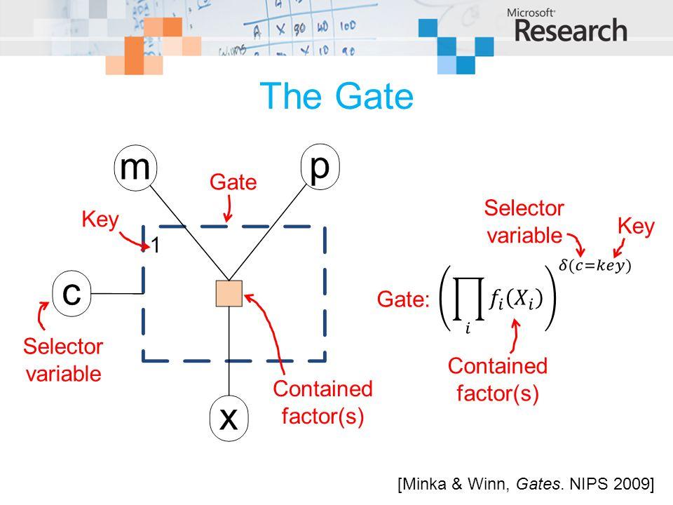 The Gate [Minka & Winn, Gates.